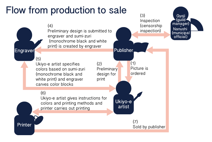Flow from production to sale